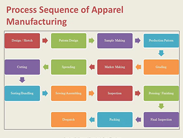 Illustrate the whole process to see how raw materials are transformed into apparel step by step!